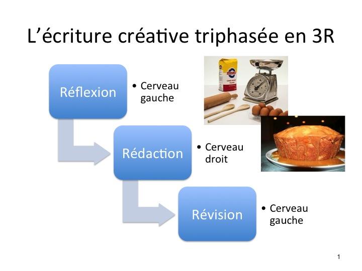 L'écriture créative triphasée en 3R by passerelles communication
